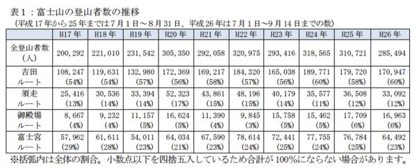 www.env.go.jp park fujihakone data files fujihakone_h26.pdf.png